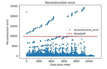 AI: Autoencoder for HTTP Log Anomaly Detection · Zack Pettry